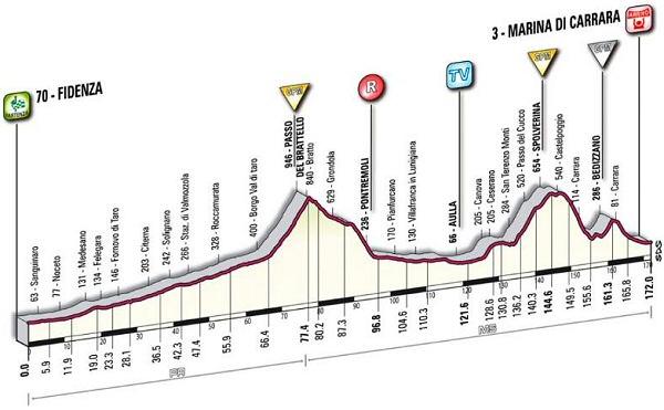 GIRO DE ITALIA 2010-http://www.esciclismo.com/actualidad/imagenes/G/giro_de_italia_2010_et06_G.jpg