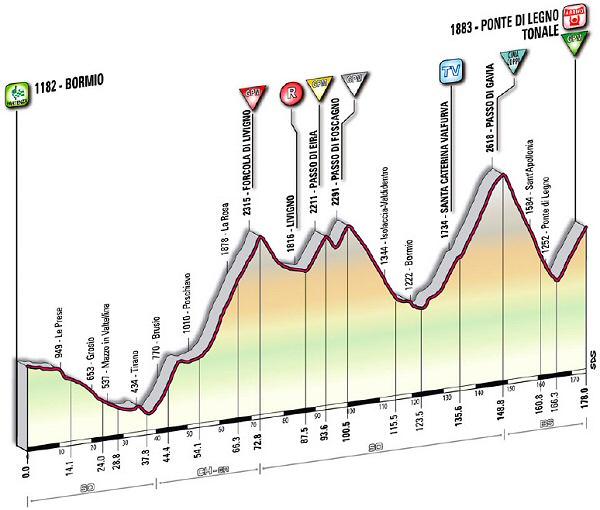 GIRO DE ITALIA 2010-http://www.esciclismo.com/actualidad/imagenes/G/giro_de_italia_2010_et20_G.jpg