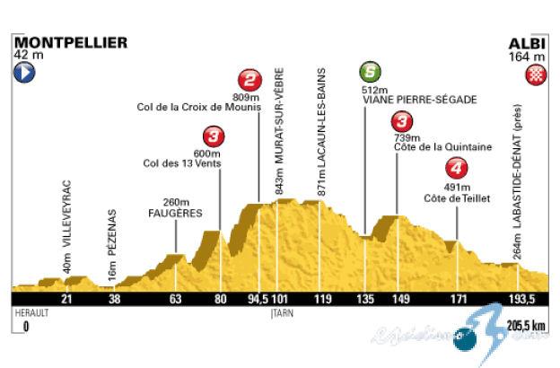 CICLISMO-TROPELA 2017 La Vuelta: Laiseka Champiñón. Tour_de_francia_2013_et07_g