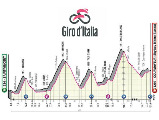 Richard Carapaz es líder del Giro de Italia
