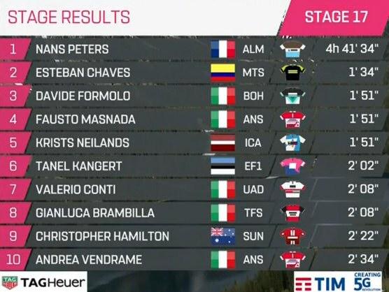 Giro De Italia 2019 Resumen Y Clasificación Tras La Etapa: Giro De Italia 2019: Clasificaciones Completas De La Etapa 17