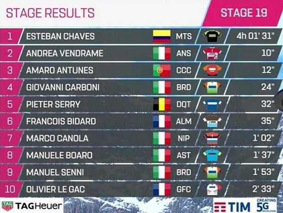 Giro De Italia 2019 Resumen Y Clasificación Tras La Etapa: Giro De Italia 2019: Clasificaciones Completas De La Etapa 19