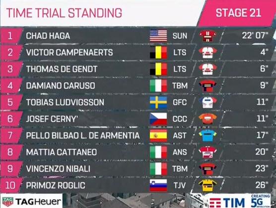 Giro De Italia 2019 Resumen Y Clasificación Tras La Etapa: Giro De Italia 2019: Clasificaciones Completas De La Etapa