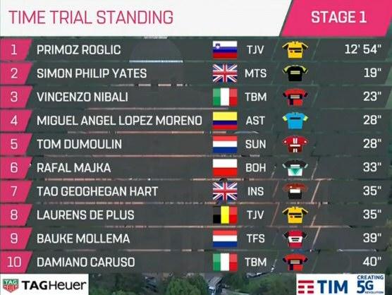 Giro De Italia 2019 Resumen Y Clasificación Tras La Etapa: Giro De Italia 2019: Clasificaciones Completas De La Etapa 1