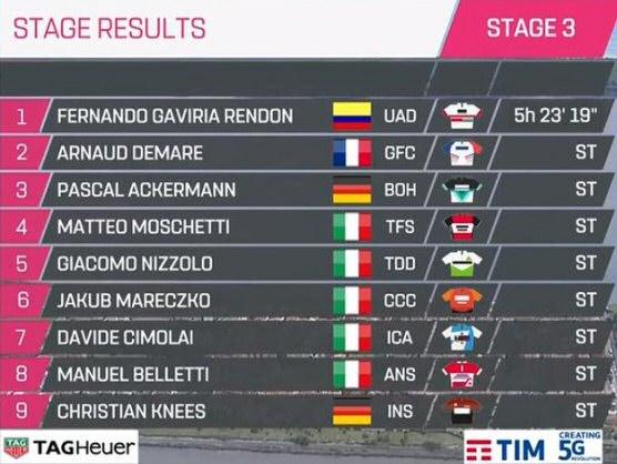 Giro De Italia 2019 Resumen Y Clasificación Tras La Etapa: Giro De Italia 2019: Clasificaciones Completas De La Etapa 3