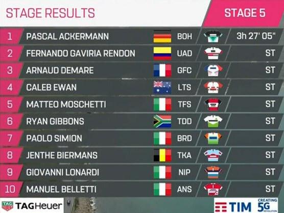 giro de italia 2019 clasificaciones completas de la etapa 5