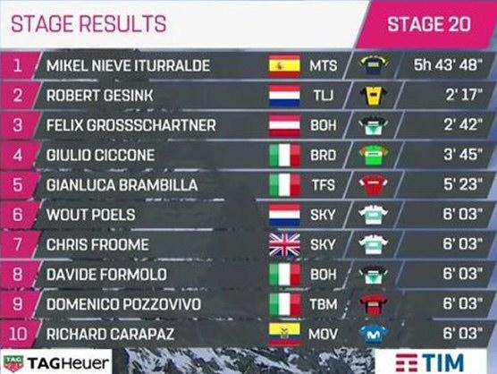 giro de italia clasificaciones completas de la etapa 20