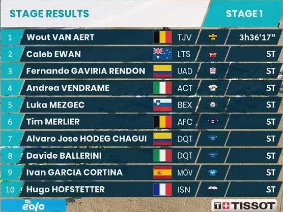 Tirreno-Adriático 2021: Clasificaciones completas de la etapa 1
