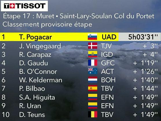 Tour de Francia 2021: Clasificaciones de la etapa 17