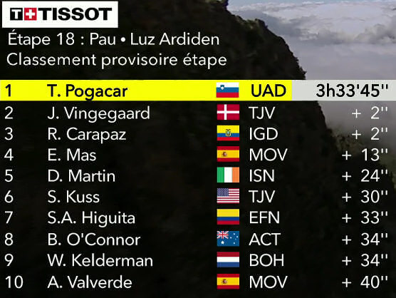 Tour de Francia 2021: Clasificaciones de la etapa 18