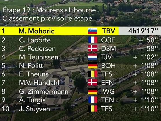 Tour de Francia 2021: Clasificaciones de la etapa 19