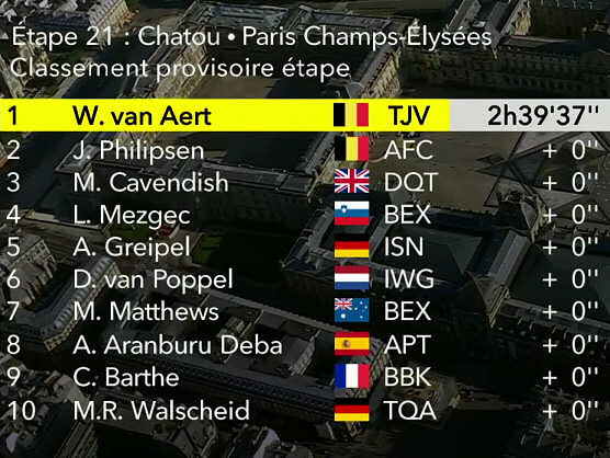 Tour de Francia 2021: Clasificaciones de la etapa 21