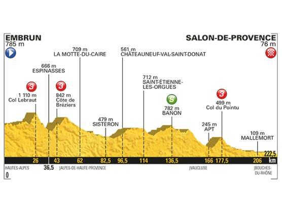 tour de francia 19 etapa embrun salon de provence