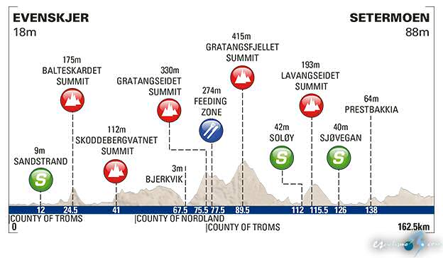 Arctic Race of Norway, 2� etapa: Evenskjer - Setermoen / 162, 5 Km.