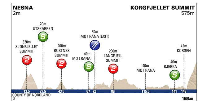 Arctic Race of Norway, 3ª etapa: Nesna - Korgfjellet / 160 Km.