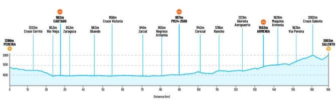 Colombia Oro y Paz, 5ª etapa: Pereira - Salento / 163,7 Km.