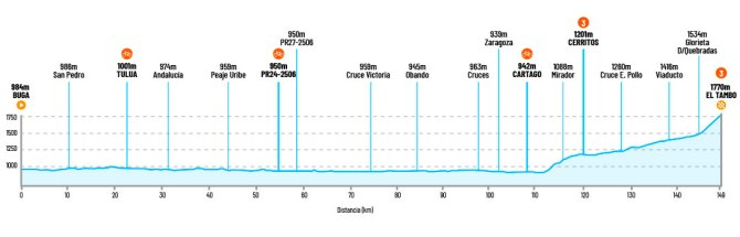 Colombia Oro y Paz, 4ª etapa: Buga - Alto Moquerón / 149,5 Km.