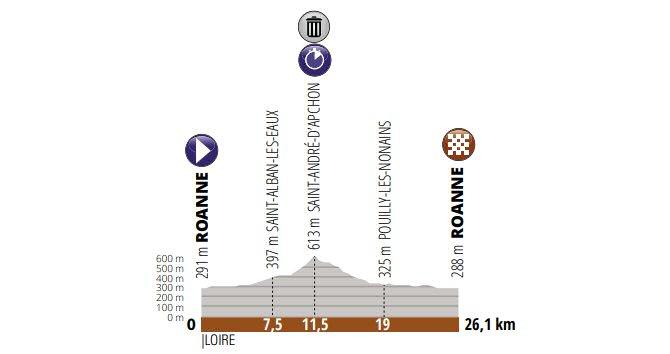 Critérium del Dauphiné, 4ª etapa: Roanne - Roanne / 26,1 Km. (CRI)