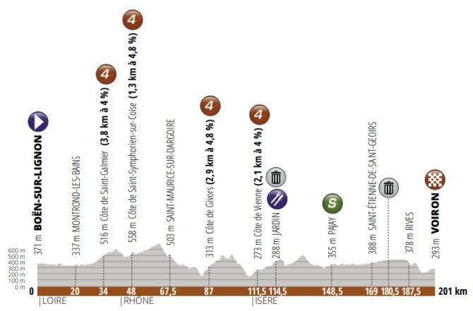 Critérium del Dauphiné, 5ª etapa: Boën-sur-Lignon - Voiron / 201 Km.