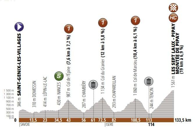 Critérium del Dauphiné - Etapa 7