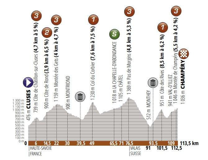 Critérium del Dauphiné - Etapa 8