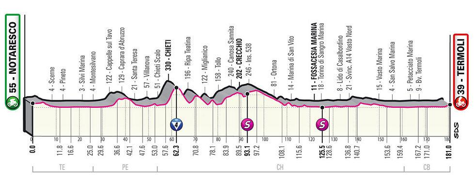 Giro de Italia 2021 - Etapa 7
