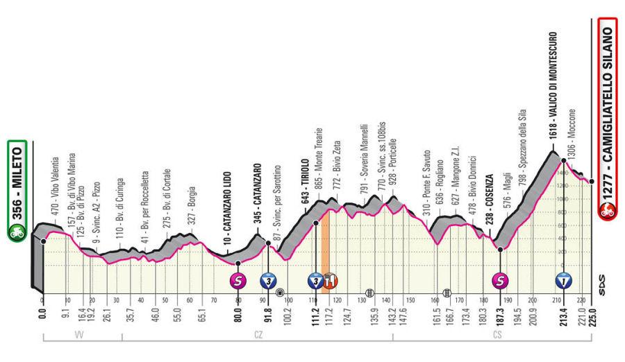 Giro de Italia - Etapa 5