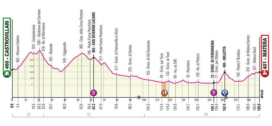 Giro de Italia - Etapa 6