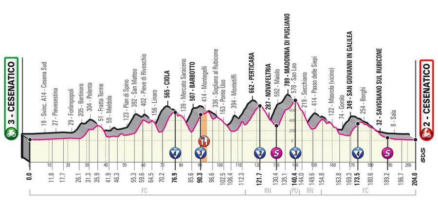 Giro de Italia - Etapa 12