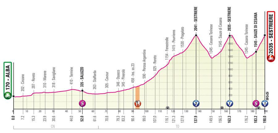 Giro de Italia - Etapa 20