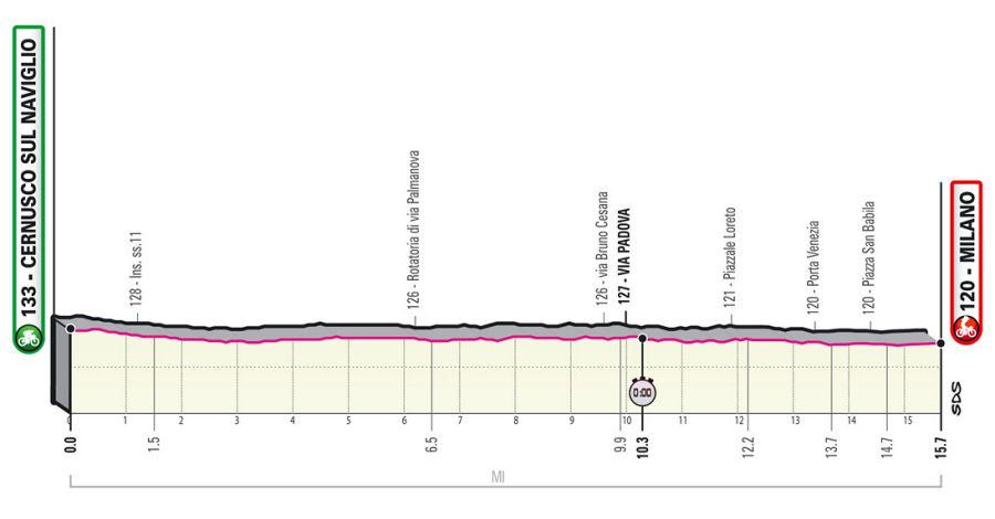 Giro de Italia - Etapa 21