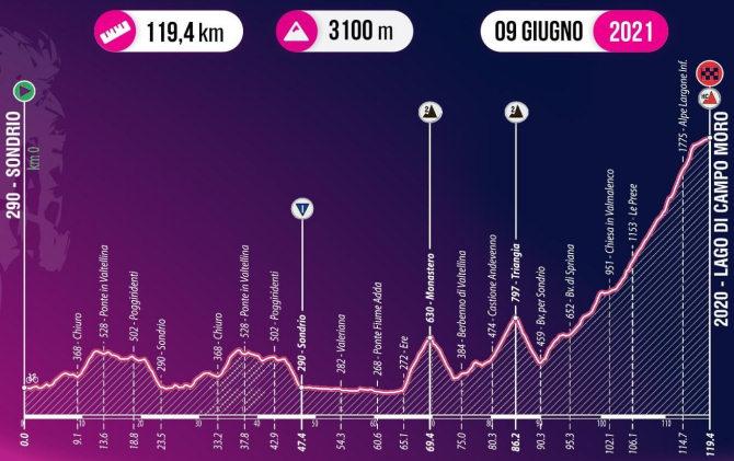 Giro de Italia Sub-23 - Etapa 7