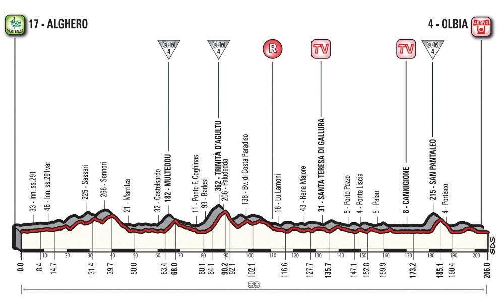 http://www.esciclismo.com/actualidad/imagenes/g/giro_de_italia_2017_et01_g.jpg