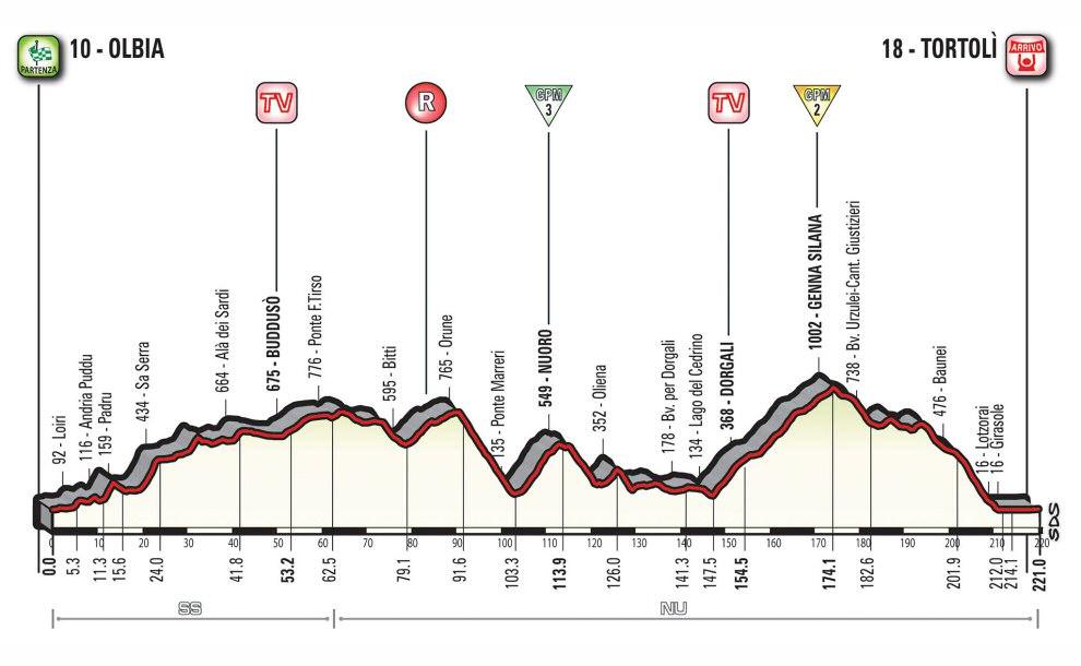 http://www.esciclismo.com/actualidad/imagenes/g/giro_de_italia_2017_et02_g.jpg