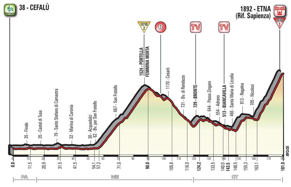 http://www.esciclismo.com/actualidad/imagenes/g/giro_de_italia_2017_et04_g.jpg