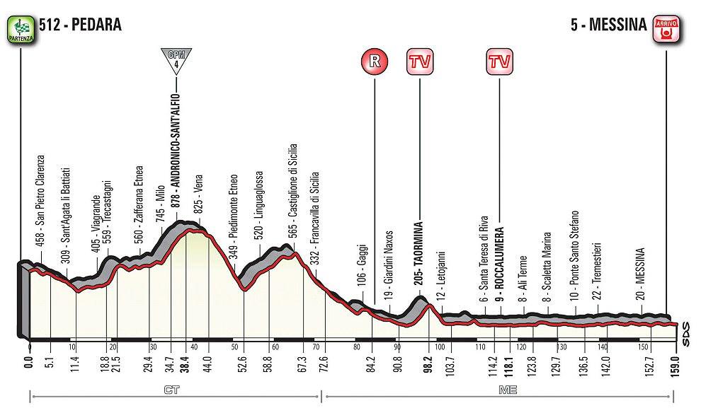http://www.esciclismo.com/actualidad/imagenes/g/giro_de_italia_2017_et05_g.jpg