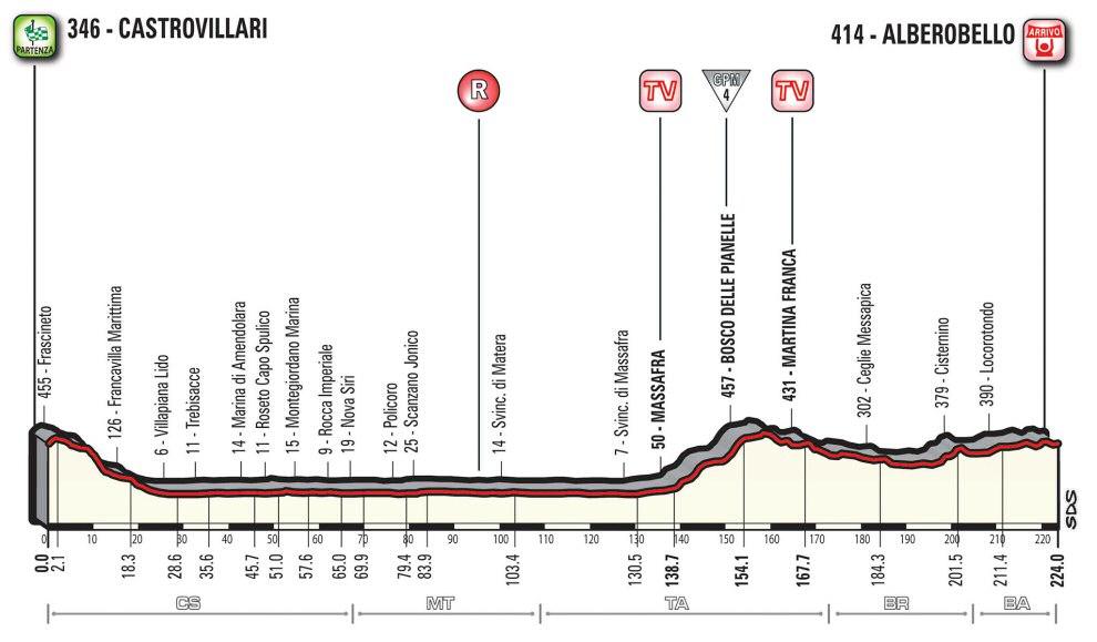 http://www.esciclismo.com/actualidad/imagenes/g/giro_de_italia_2017_et07_g.jpg