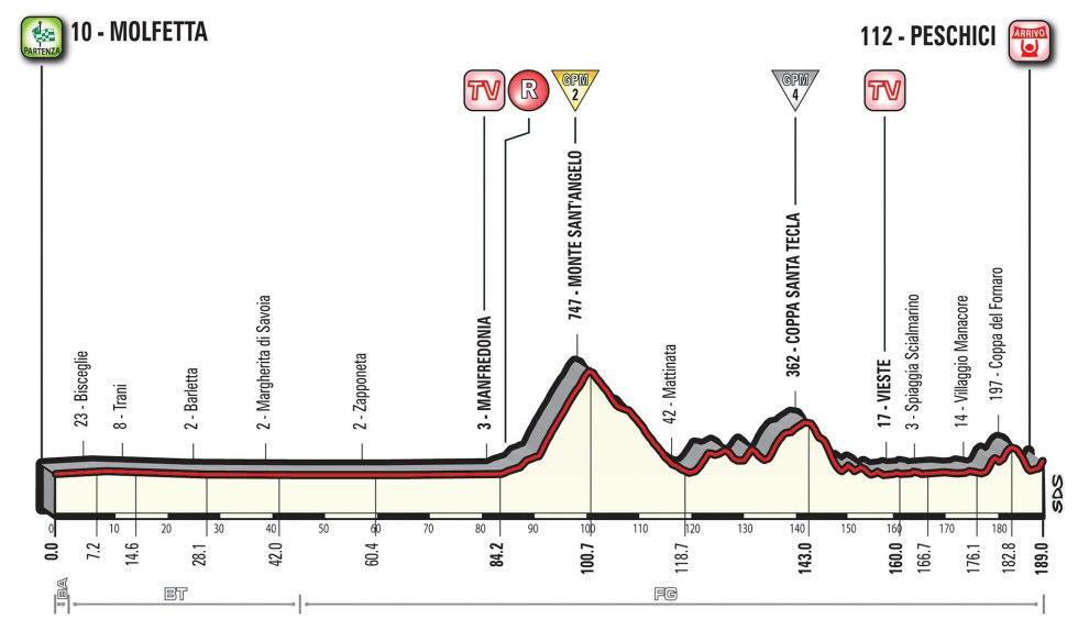 http://www.esciclismo.com/actualidad/imagenes/g/giro_de_italia_2017_et08_g.jpg