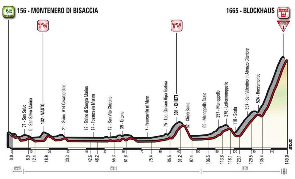 http://www.esciclismo.com/actualidad/imagenes/g/giro_de_italia_2017_et09_g.jpg