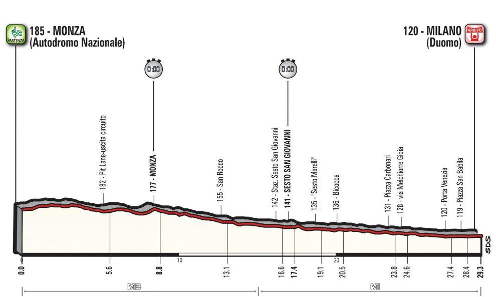 http://www.esciclismo.com/actualidad/imagenes/g/giro_de_italia_2017_et21_g.jpg