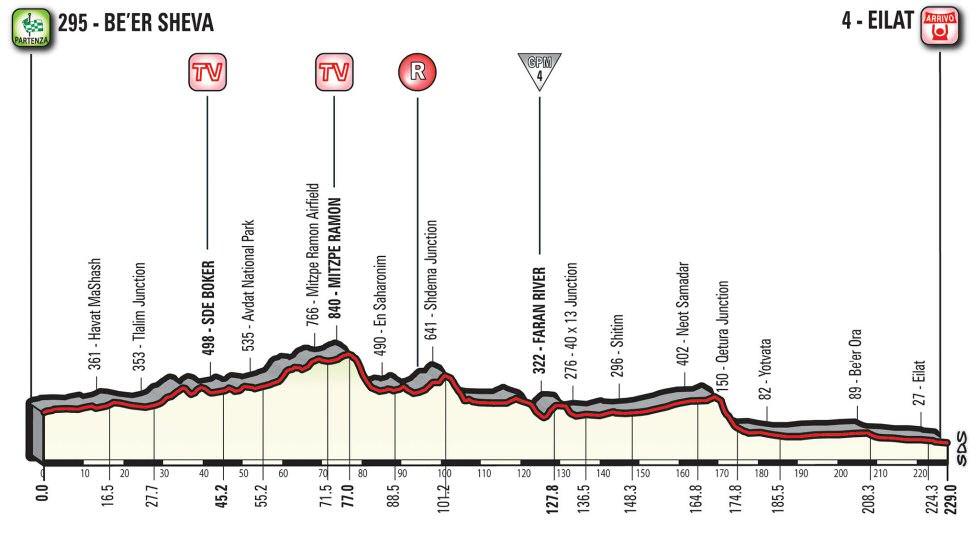 Giro de Italia, 3ª etapa: Be´er Sheva - Eilat / 229 Km.