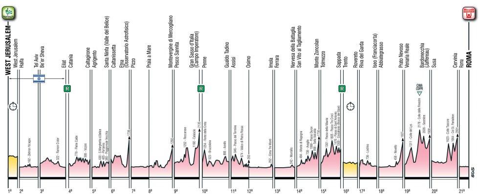 Etapas del Giro de Italia 2018
