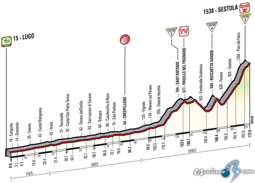 Giro de Italia: 9ª etapa: Lugo - Sestola / 174 Km.