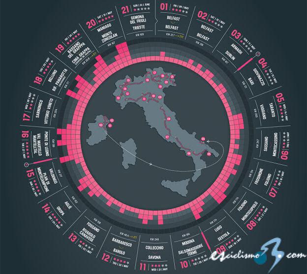 Recorrido del Giro de Italia 2014