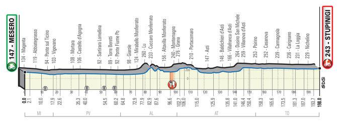 Perfil de la Milán-Turín 2020