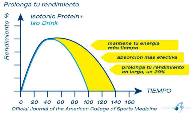 Multipower Isotonic Protein+. Eficacia testada