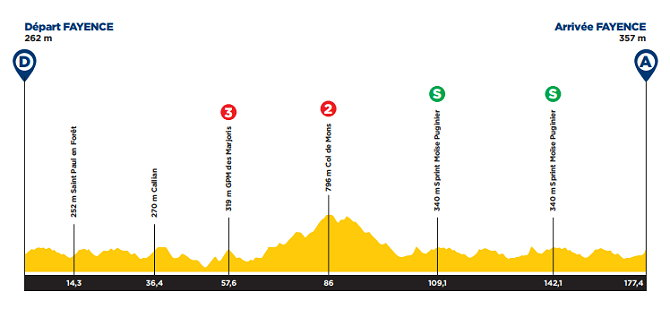 Tour de los Alpes Marítimos y de Var - Etapa 2