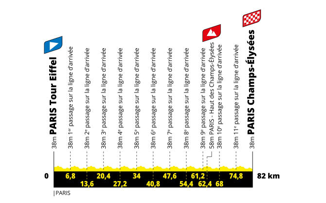 tour de francia femenino et1 perfil g 2021 aso tw - Tour de Francia femenino 2022, carrera histórica para el ciclismo