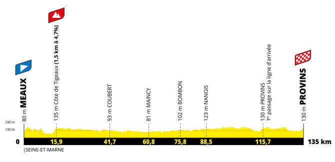 tour de francia femenino et2 perfil g 2021 aso tw - Tour de Francia femenino 2022, carrera histórica para el ciclismo