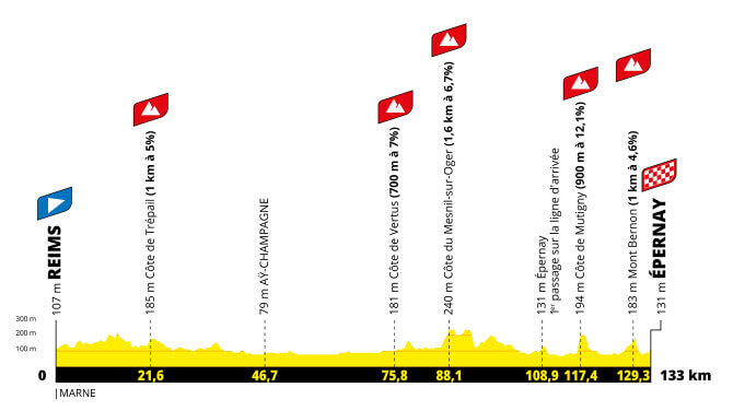tour de francia femenino et3 perfil g 2021 aso tw - Tour de Francia femenino 2022, carrera histórica para el ciclismo